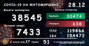 Обласний лабораторний центр повідомляє: у Житомирській області зареєстровано вже 38 545 підтверджених випадків COVID-19