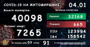 Обласний лабораторний центр повідомляє: у Житомирській області зареєстровано вже 40 098 підтверджених випадків COVID-19